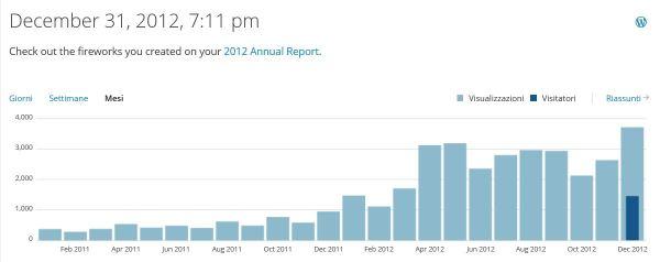 Visite 2012 per mese