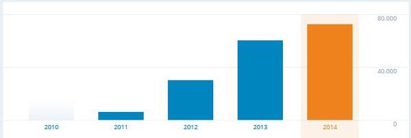 crescita blog